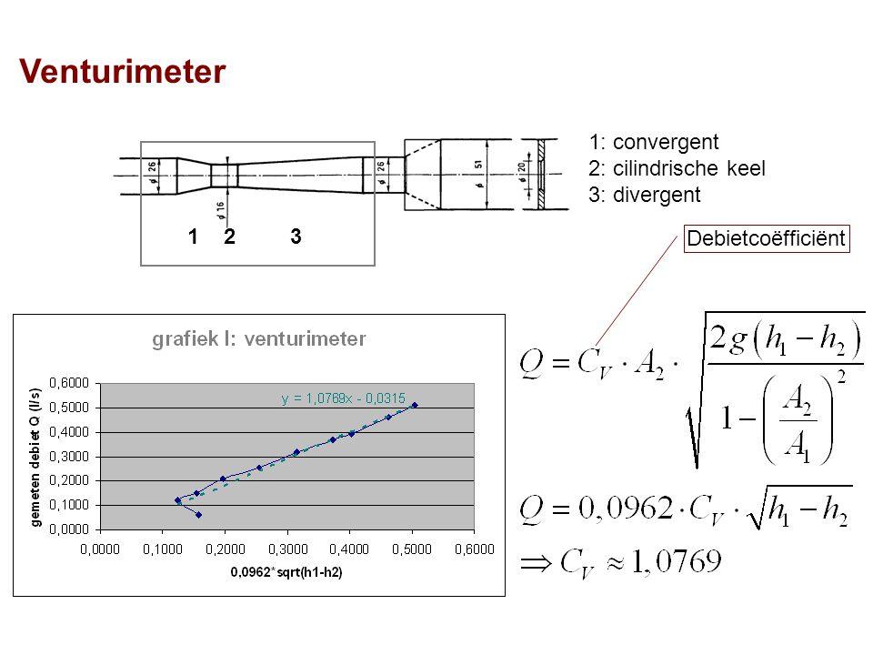 Venturimeter 1 2 3 1: convergent 2: cilindrische keel 3: divergent Debietcoëfficiënt