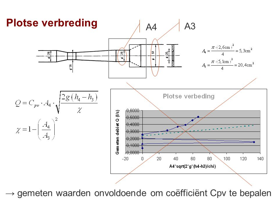 Plotse verbreding A4 A3 → gemeten waarden onvoldoende om coëfficiënt Cpv te bepalen
