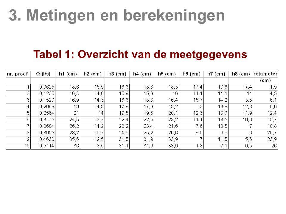 Tabel 1: Overzicht van de meetgegevens 3. Metingen en berekeningen
