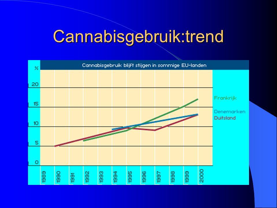 Cannabisgebruik:trend