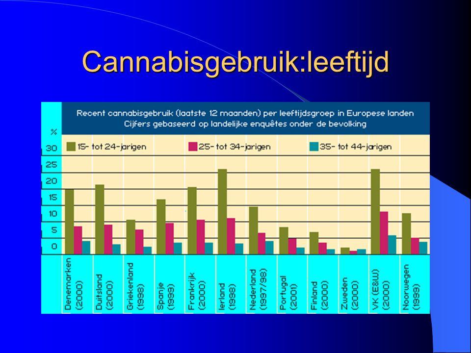Cannabisgebruik:leeftijd