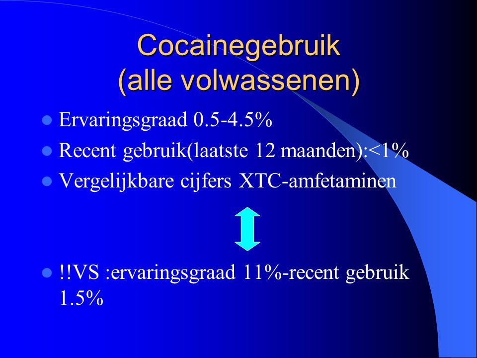 Cocainegebruik (alle volwassenen) Ervaringsgraad 0.5-4.5% Recent gebruik(laatste 12 maanden):<1% Vergelijkbare cijfers XTC-amfetaminen !!VS :ervaringsgraad 11%-recent gebruik 1.5%