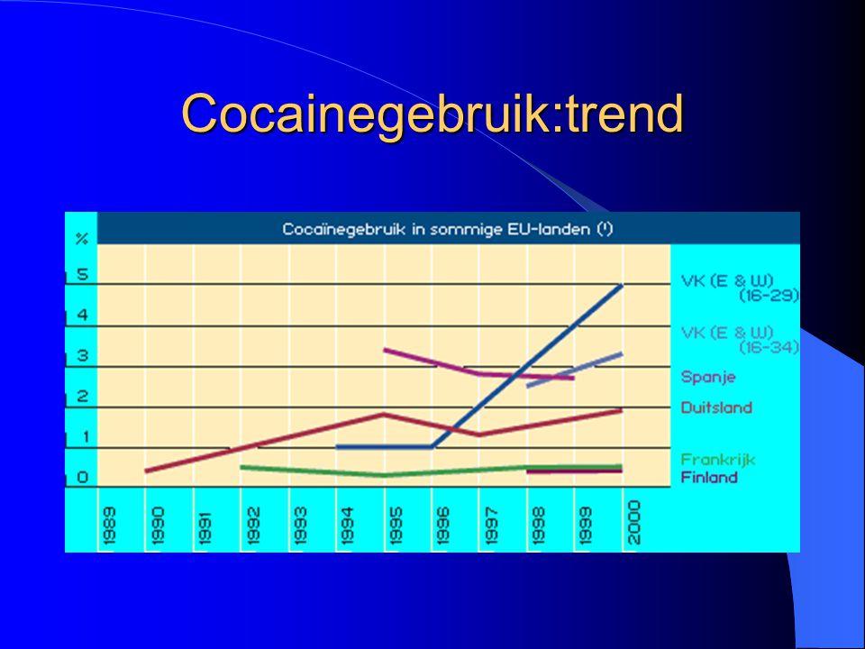 Cocainegebruik:trend