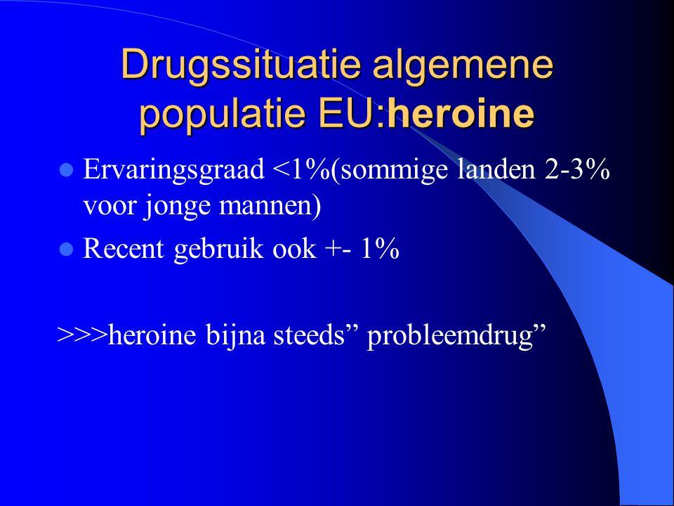 Drugssituatie algemene populatie EU:heroine Ervaringsgraad <1%(sommige landen 2-3% voor jonge mannen) Recent gebruik ook +- 1% >>>heroine bijna steeds probleemdrug