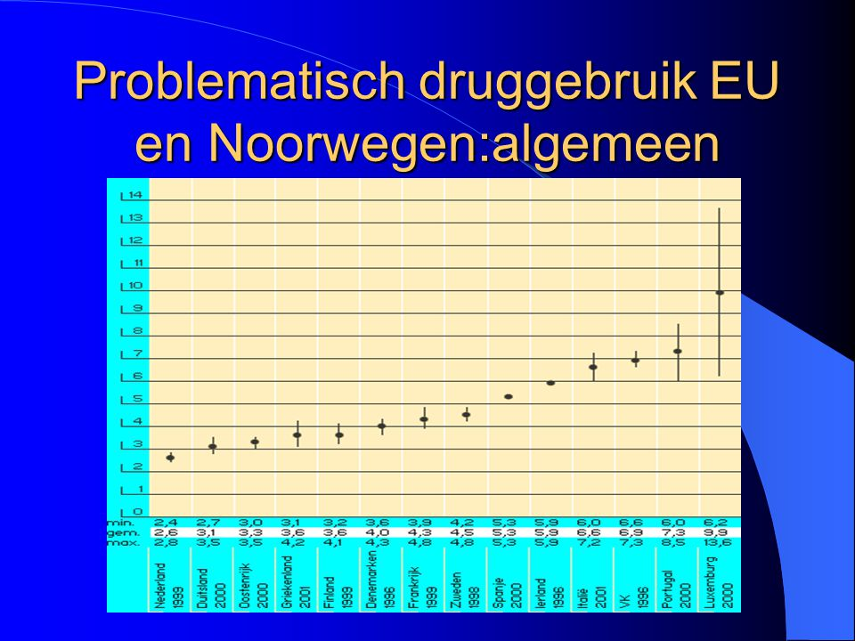 Problematisch druggebruik EU en Noorwegen:algemeen