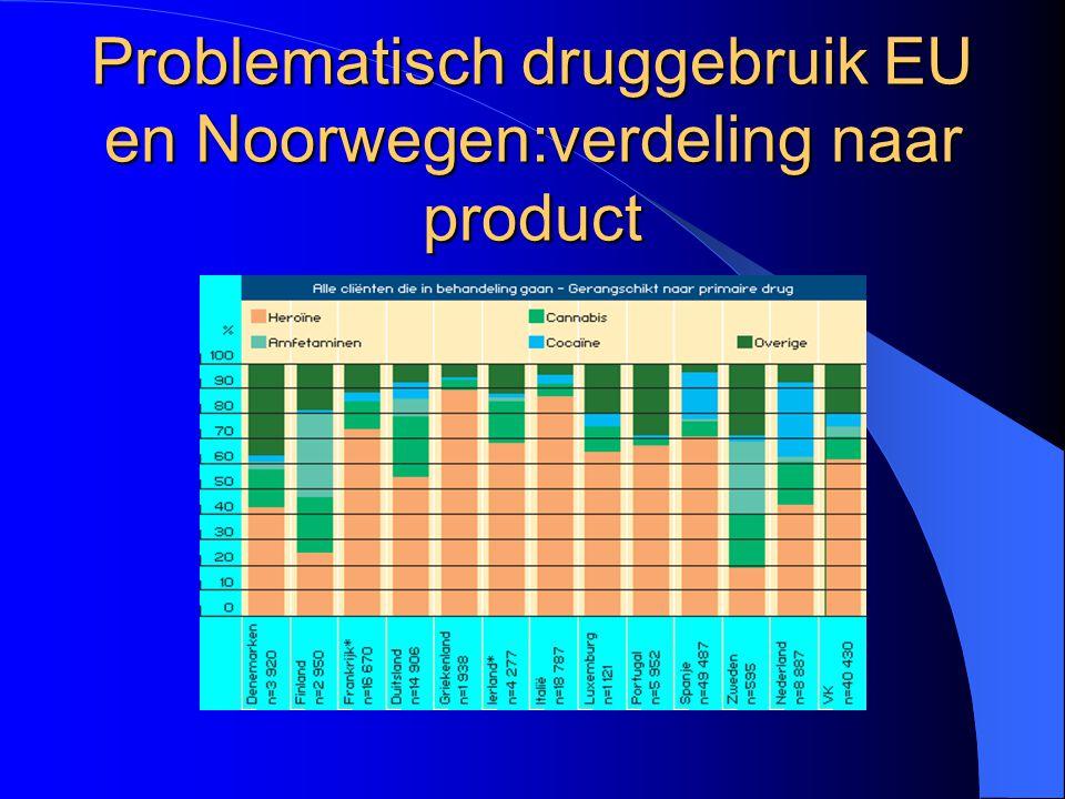 Problematisch druggebruik EU en Noorwegen:verdeling naar product