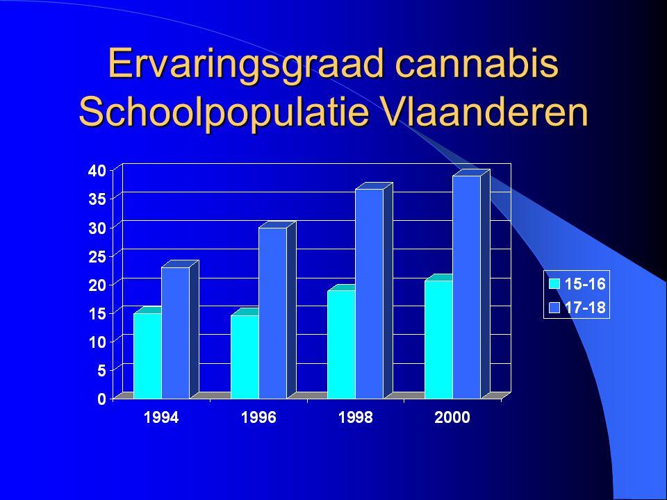 Ervaringsgraad cannabis Schoolpopulatie Vlaanderen