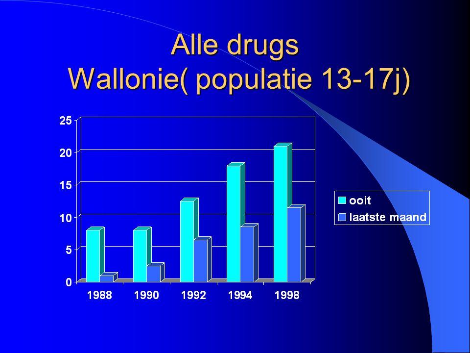 Alle drugs Wallonie( populatie 13-17j)