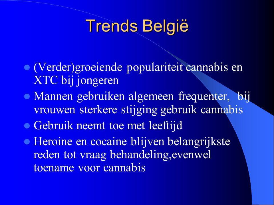 Trends België (Verder)groeiende populariteit cannabis en XTC bij jongeren Mannen gebruiken algemeen frequenter, bij vrouwen sterkere stijging gebruik cannabis Gebruik neemt toe met leeftijd Heroine en cocaine blijven belangrijkste reden tot vraag behandeling,evenwel toename voor cannabis