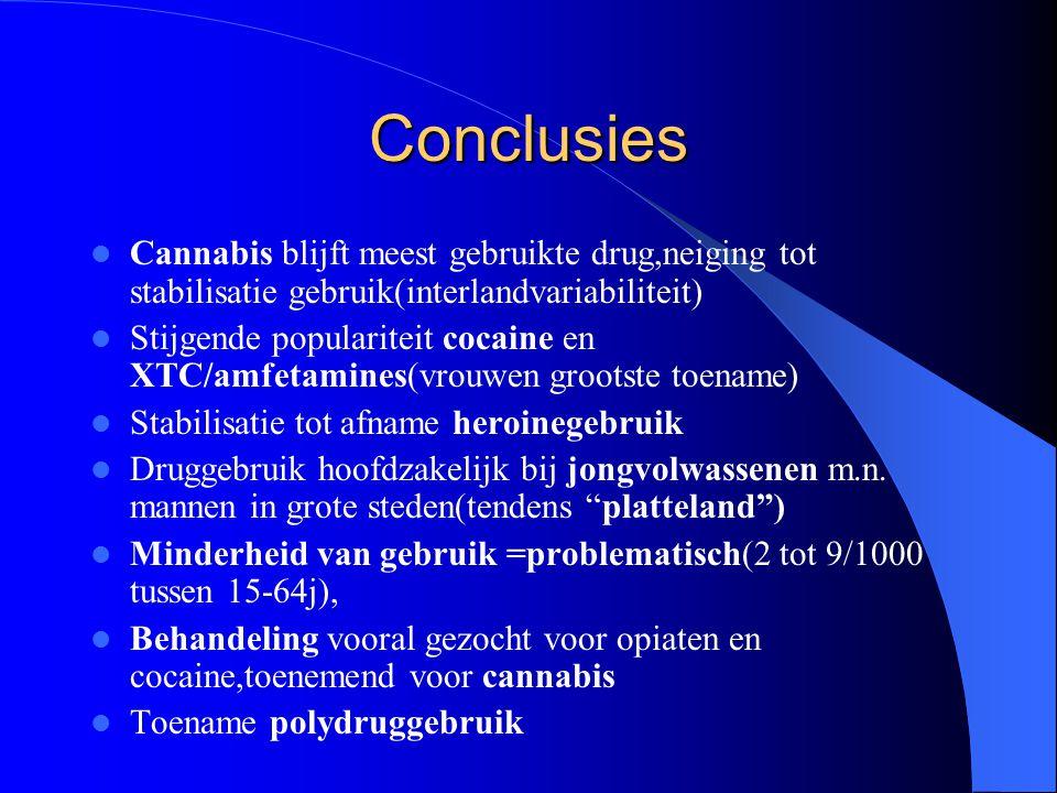 Conclusies Cannabis blijft meest gebruikte drug,neiging tot stabilisatie gebruik(interlandvariabiliteit) Stijgende populariteit cocaine en XTC/amfetamines(vrouwen grootste toename) Stabilisatie tot afname heroinegebruik Druggebruik hoofdzakelijk bij jongvolwassenen m.n.