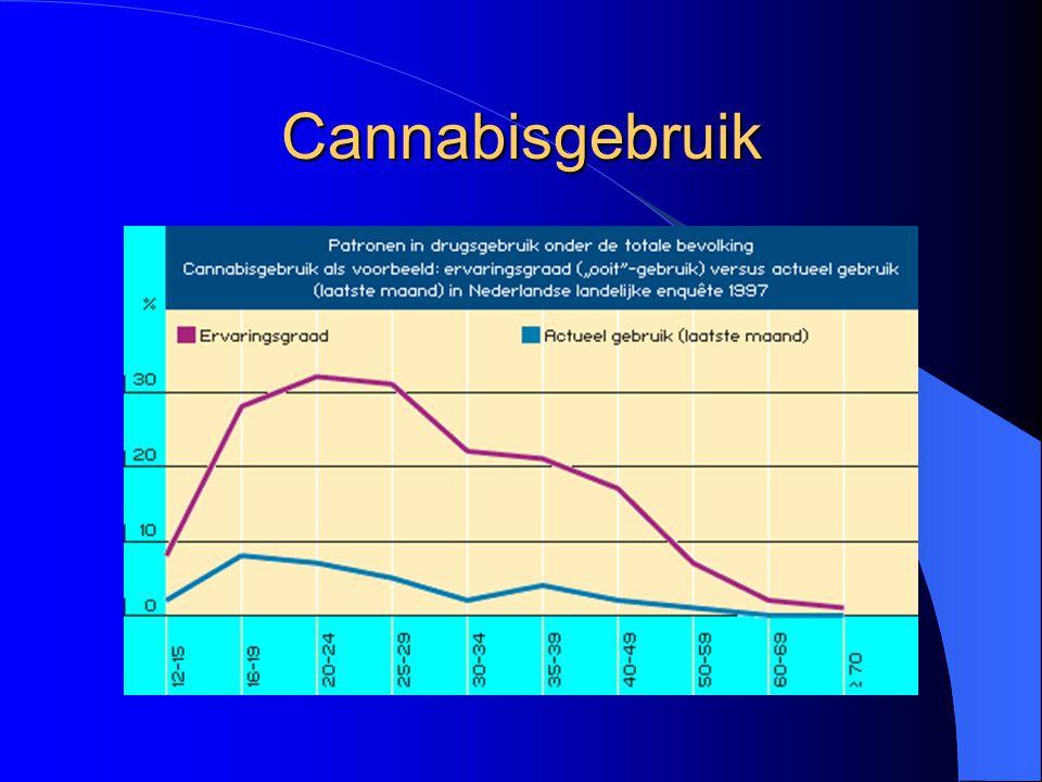 Cannabisgebruik