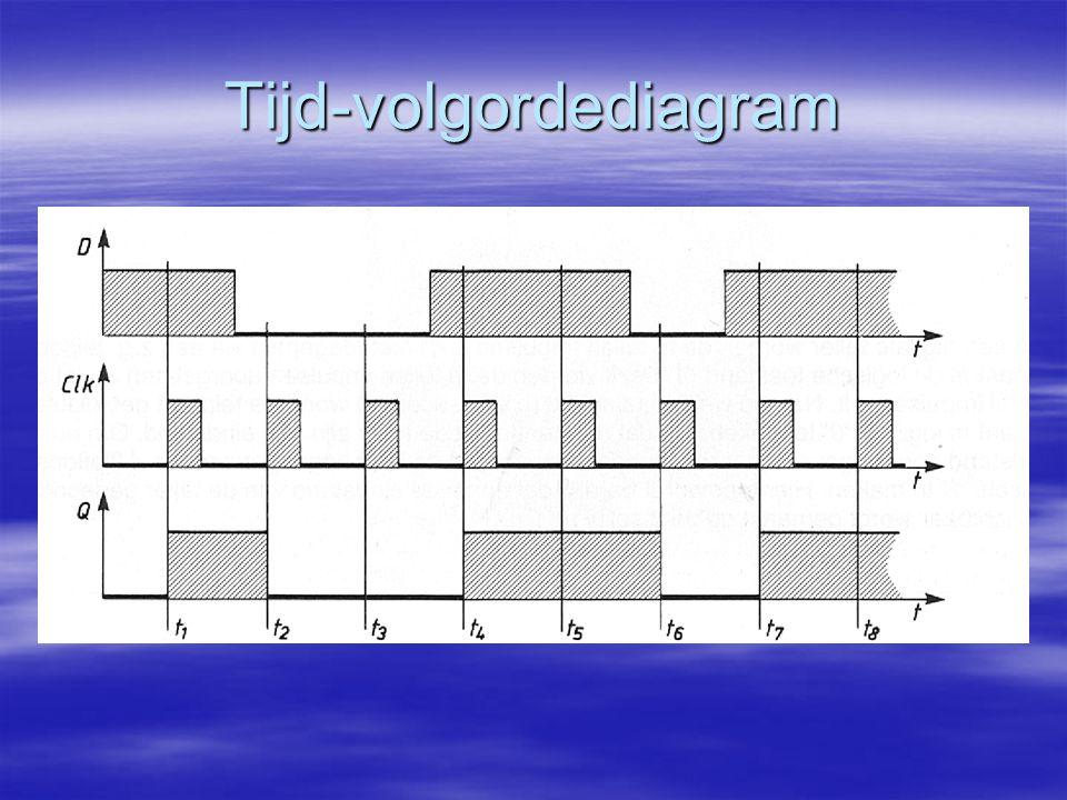 Tijd-volgordediagram