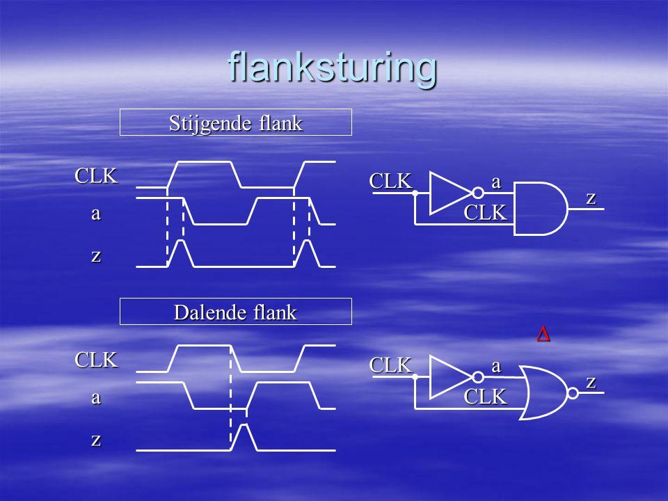 flanksturing CLKa z CLK CLK a z CLKa z CLK CLK a z Δ Stijgende flank Dalende flank
