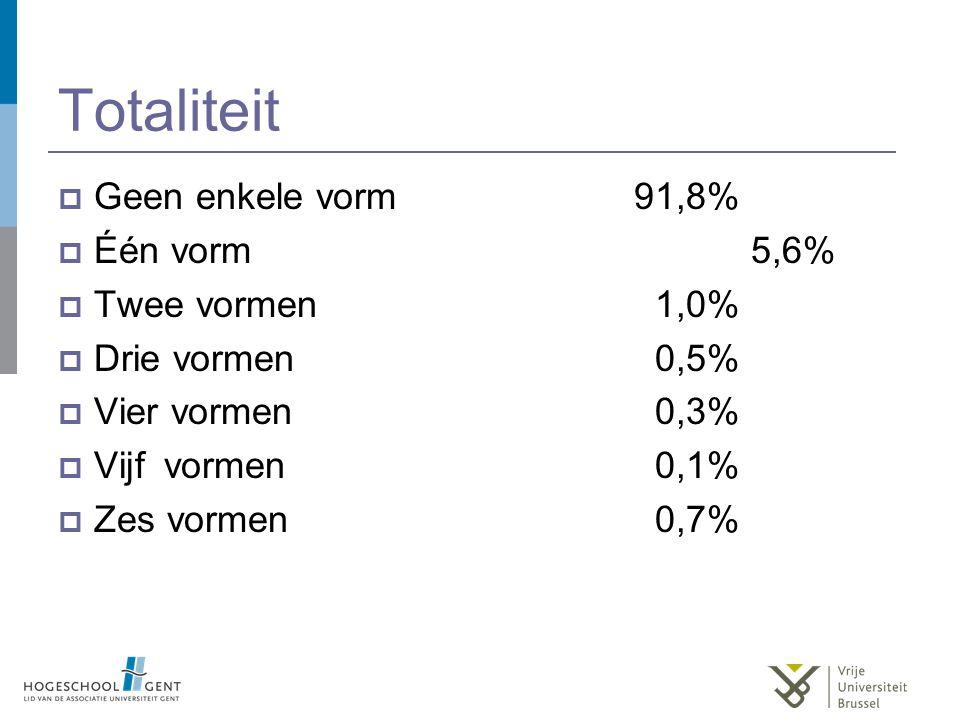  Geen enkele vorm91,8%  Één vorm 5,6%  Twee vormen 1,0%  Drie vormen 0,5%  Vier vormen 0,3%  Vijf vormen 0,1%  Zes vormen 0,7%