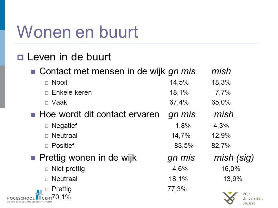 Wonen en buurt  Leven in de buurt Contact met mensen in de wijk gn mismish  Nooit 14,5%18,3%  Enkele keren 18,1% 7,7%  Vaak 67,4%65,0% Hoe wordt dit contact ervaren gn mis mish  Negatief 1,8% 4,3%  Neutraal 14,7%12,9%  Positief 83,5%82,7% Prettig wonen in de wijk gn mis mish (sig)  Niet prettig 4,6% 16,0%  Neutraal 18,1% 13,9%  Prettig 77,3% 70,1%