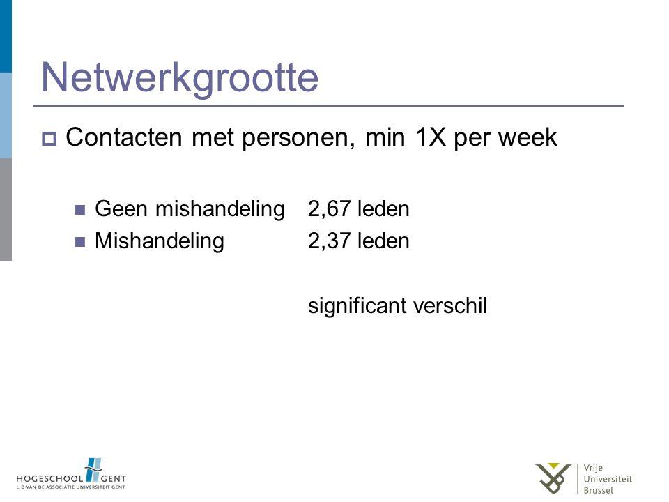 Netwerkgrootte  Contacten met personen, min 1X per week Geen mishandeling2,67 leden Mishandeling2,37 leden significant verschil