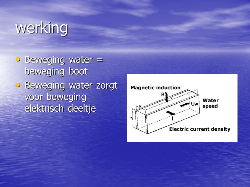 Werking Elektrisch geladen deeltje gaat door een magnetisch veld Elektrisch geladen deeltje gaat door een magnetisch veld Het geladen deeltje ondervindt een kracht F L =|Q|vB Het geladen deeltje ondervindt een kracht F L =|Q|vB Deze kracht versnelt het deeltje Deze kracht versnelt het deeltje Kracht van de versnelde deeltjes = kracht van de voortstuwing (newton) Kracht van de versnelde deeltjes = kracht van de voortstuwing (newton)