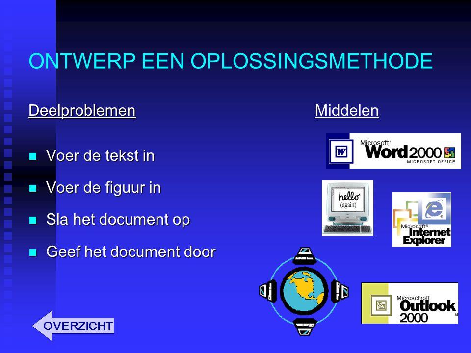 ONTWERP EEN OPLOSSINGSMETHODE Deelproblemen Voer de tekst in Voer de tekst in Voer de figuur in Voer de figuur in Sla het document op Sla het document