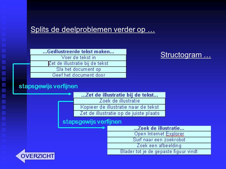 Splits de deelproblemen verder op … stapsgewijs verfijnen OVERZICHT Structogram …