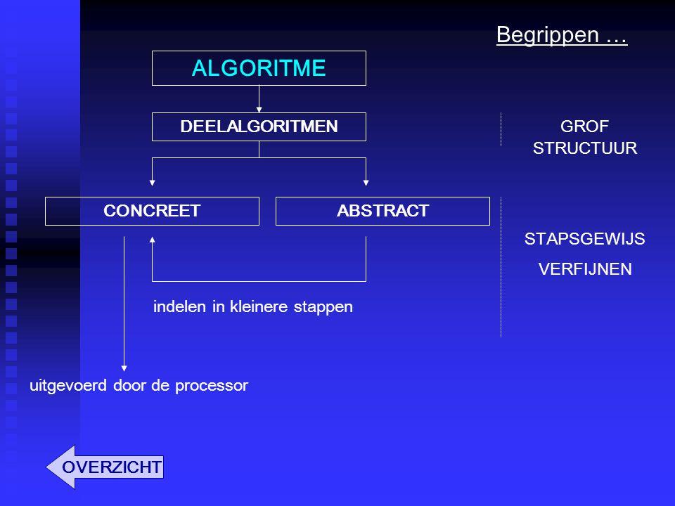 ALGORITME DEELALGORITMEN CONCREETABSTRACT uitgevoerd door de processor indelen in kleinere stappen GROF STRUCTUUR STAPSGEWIJS VERFIJNEN OVERZICHT Begrippen …