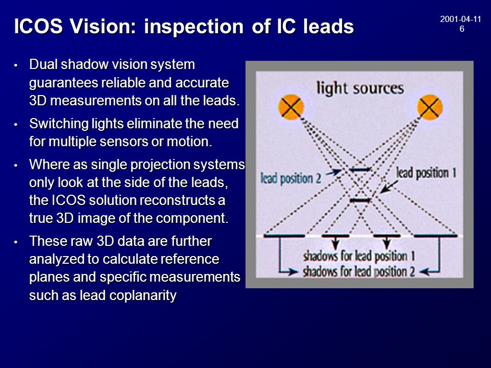 2001-04-11 6 ICOS Vision: inspection of IC leads Dual shadow vision system guarantees reliable and accurate 3D measurements on all the leads. Dual sha