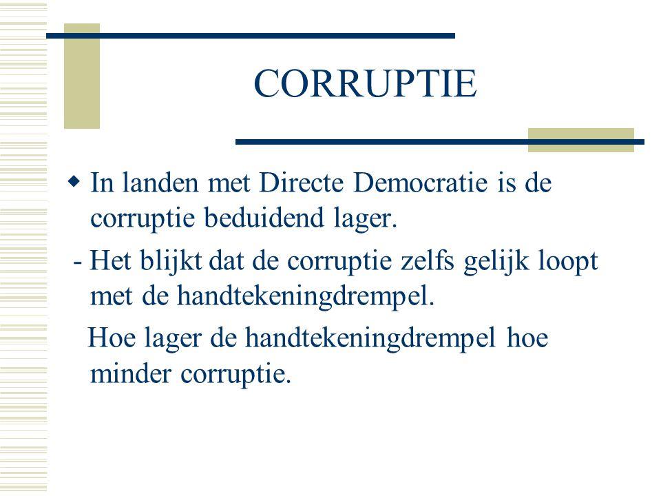 CORRUPTIE  In landen met Directe Democratie is de corruptie beduidend lager. - Het blijkt dat de corruptie zelfs gelijk loopt met de handtekeningdrem