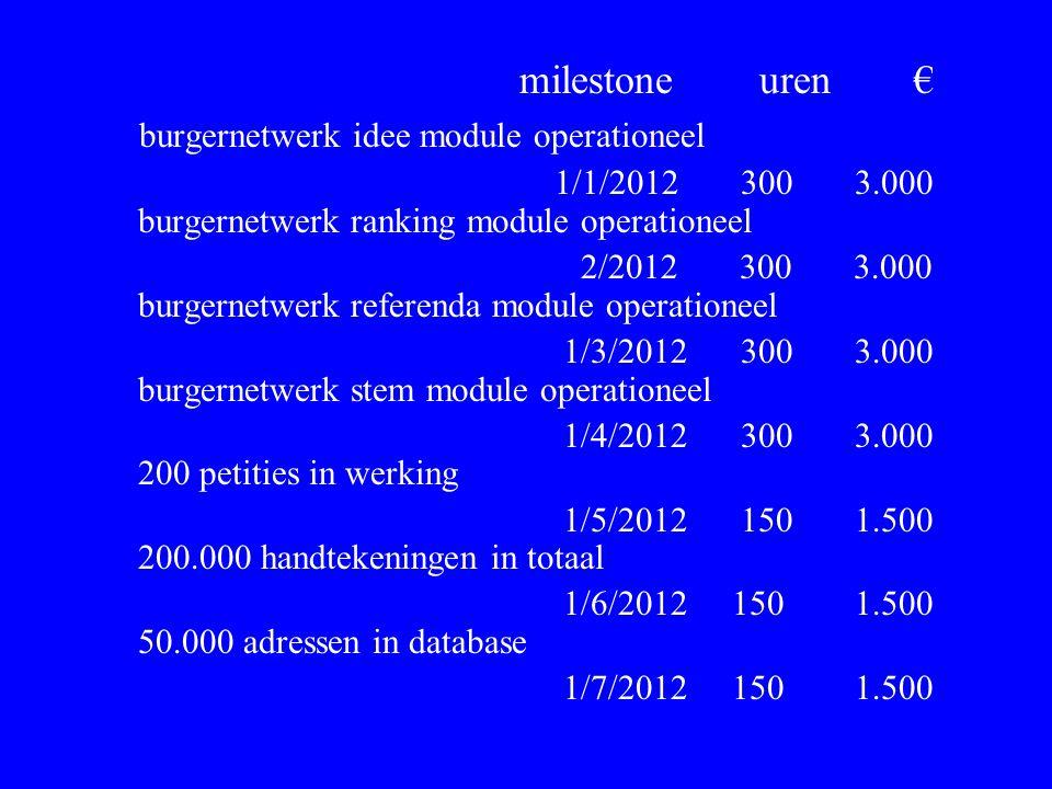 milestone uren € burgernetwerk idee module operationeel 1/1/2012 300 3.000 burgernetwerk ranking module operationeel 2/2012 300 3.000 burgernetwerk re