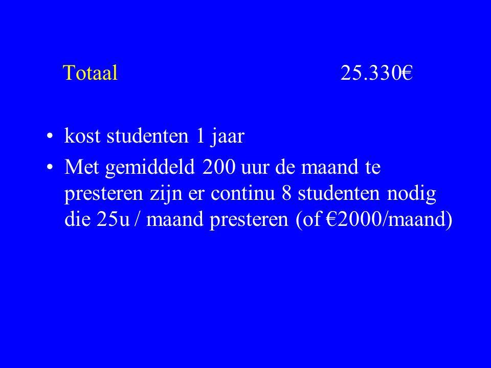 Totaal 25.330€ kost studenten 1 jaar Met gemiddeld 200 uur de maand te presteren zijn er continu 8 studenten nodig die 25u / maand presteren (of €2000