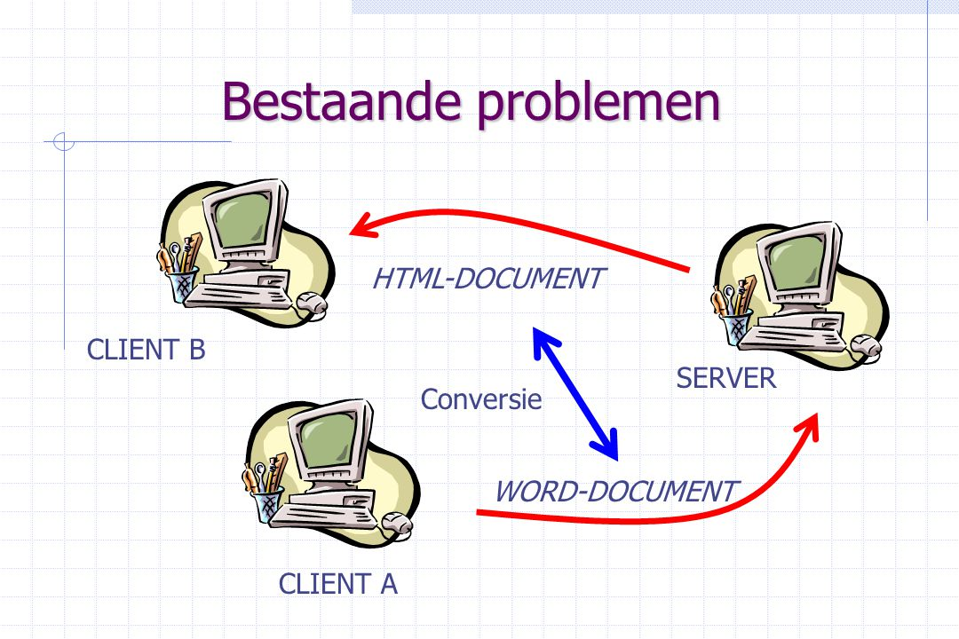 Bestaande problemen SERVER CLIENT B CLIENT A WORD-DOCUMENT HTML-DOCUMENT Conversie