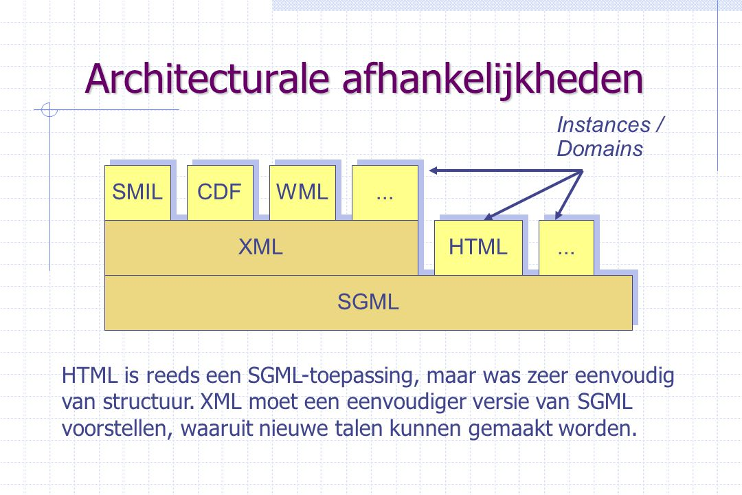 Architecturale afhankelijkheden SGML HTML... XML SMIL CDF WML...