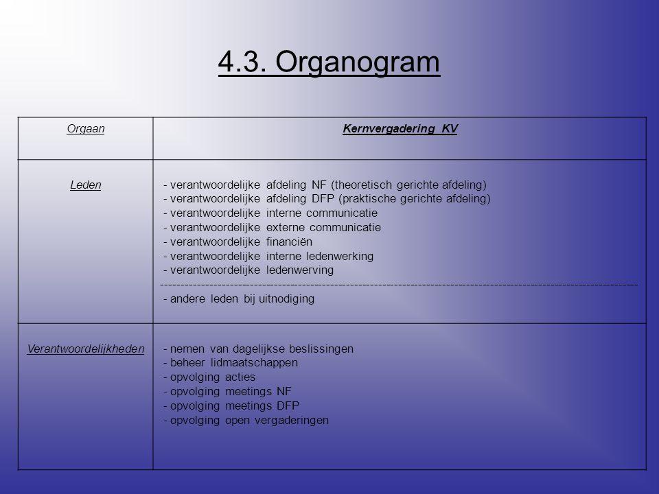 4.3. Organogram OrgaanKernvergadering KV Leden - verantwoordelijke afdeling NF (theoretisch gerichte afdeling) - verantwoordelijke afdeling DFP (prakt
