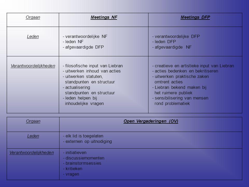 OrgaanMeetings NFMeetings DFP Leden - verantwoordelijke NF - leden NF - afgevaardigde DFP - verantwoordelijke DFP - leden DFP - afgevaardigde NF Verantwoordelijkheden - filosofische input van Liebran - uitwerken inhoud van acties - uitwerken statuten, standpunten en structuur - actualisering standpunten en structuur - leden helpen bij inhoudelijke vragen - creatieve en artistieke input van Liebran - acties bedenken en bekritiseren - uitwerken praktische zaken omtrent acties - Liebran bekend maken bij het ruimere publiek - sensibilisering van mensen rond problematiek OrgaanOpen Vergaderingen (OV) Leden - elk lid is toegelaten - externen op uitnodiging Verantwoordelijkheden - initiatieven - discussiemomenten - brainstormsessies - kritieken - vragen