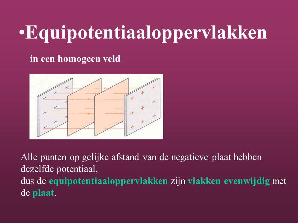 Equipotentiaaloppervlakken in een homogeen veld Alle punten op gelijke afstand van de negatieve plaat hebben dezelfde potentiaal, dus de equipotentiaaloppervlakken zijn vlakken evenwijdig met de plaat.