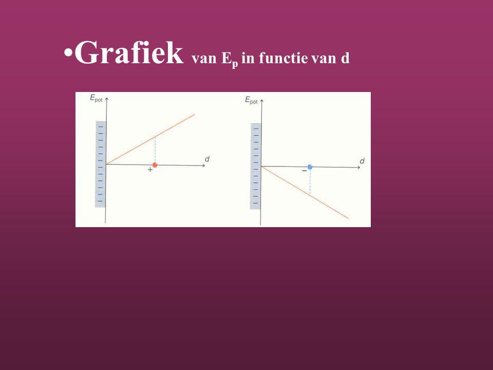 Grafiek van E p in functie van d