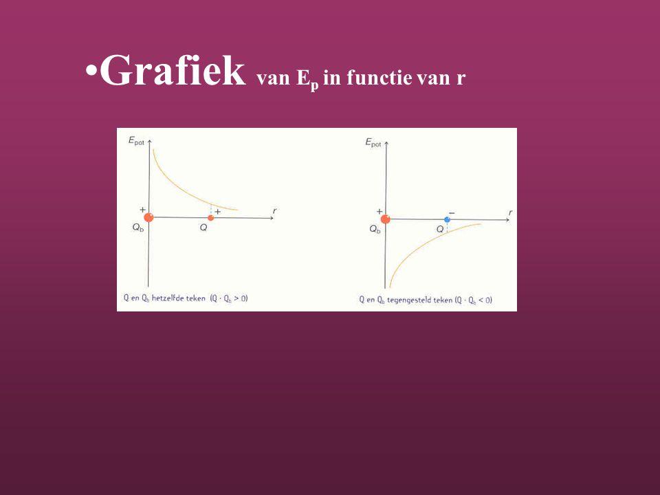 Grafiek van E p in functie van r