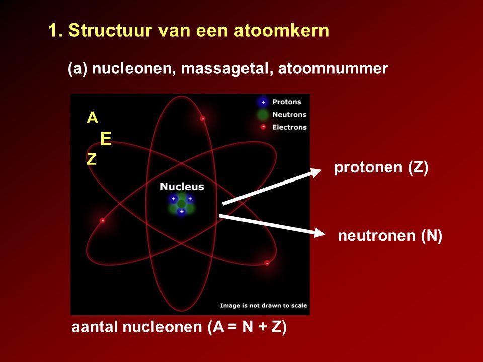 1. Structuur van een atoomkern protonen (Z) neutronen (N) aantal nucleonen (A = N + Z) (a) nucleonen, massagetal, atoomnummer A E Z