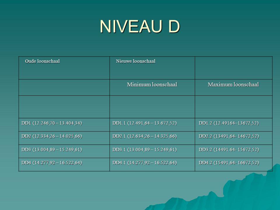Oude loonschaal Nieuwe loonschaal Minimum loonschaal Maximum loonschaal DD1 (12.246,70 – 13.404,34) DD1.1 (12.491,64 – 13.672,52) DD1.2 (12.49164–1367