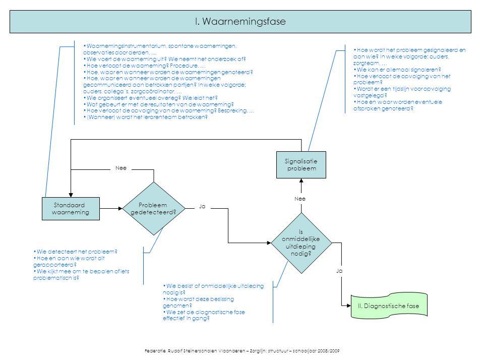 II. Diagnostische fase Ja I. Waarnemingsfase Waarnemingsinstrumentarium, spontane waarnemingen, observaties door derden, … Wie voert de waarneming uit
