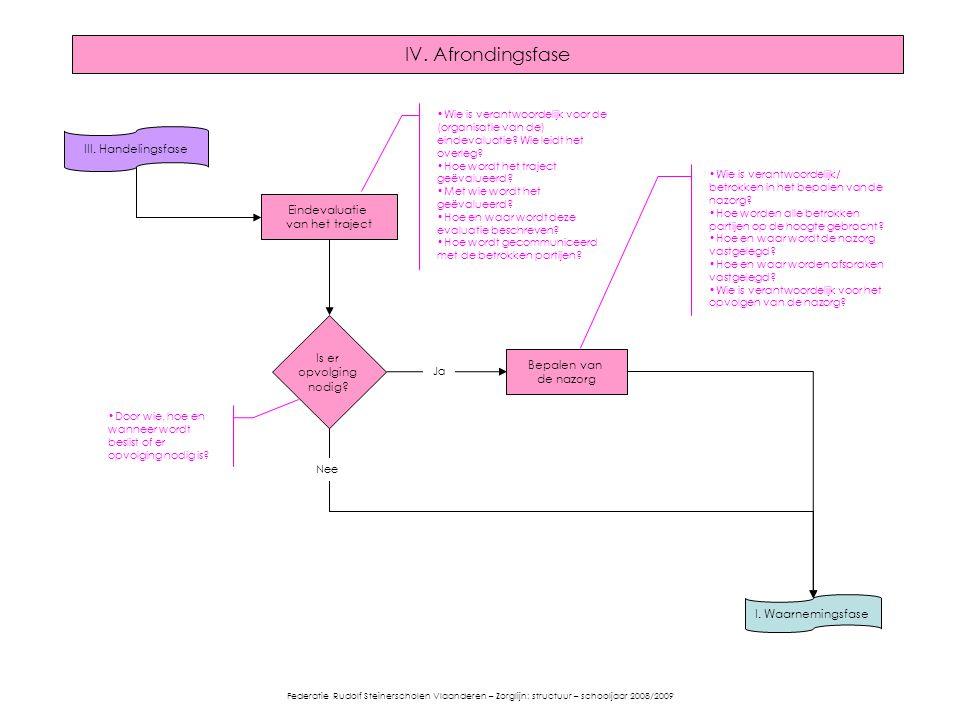 IV. Afrondingsfase III. Handelingsfase I. Waarnemingsfase Wie is verantwoordelijk voor de (organisatie van de) eindevaluatie? Wie leidt het overleg? H