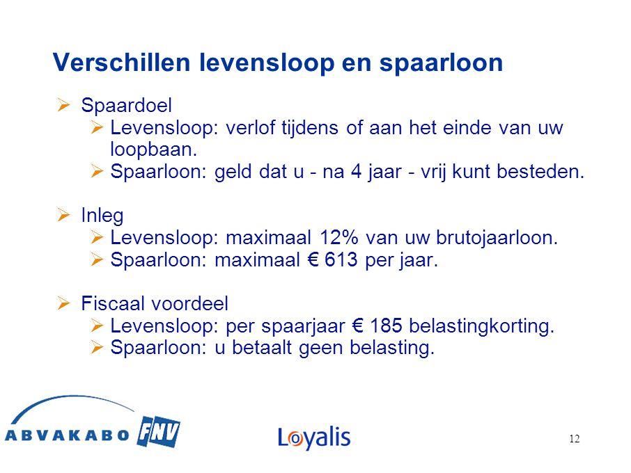 1212 12 Verschillen levensloop en spaarloon  Spaardoel  Levensloop: verlof tijdens of aan het einde van uw loopbaan.