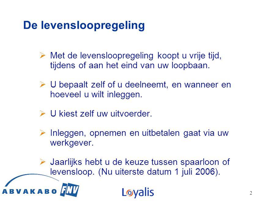 1313 13 Hoe regelt u Loyalis Levensloop.