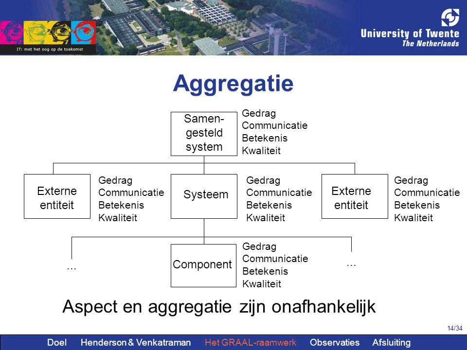 14/34 Aggregatie Samen- gesteld system Systeem Externe entiteit Externe entiteit Component Gedrag Communicatie Betekenis Kwaliteit... Aspect en aggreg