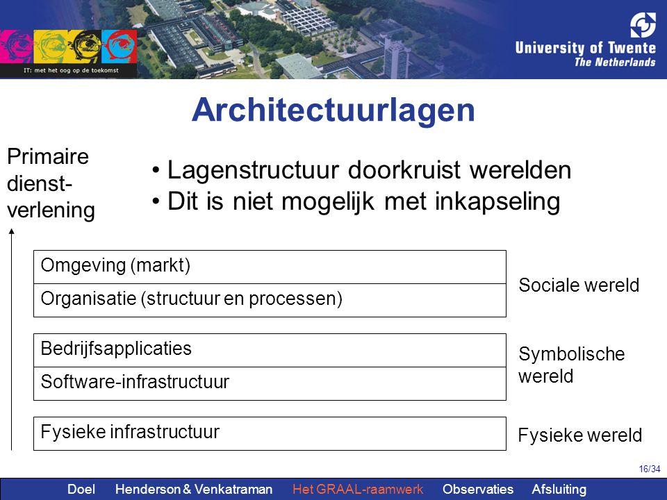 16/34 Architectuurlagen Omgeving (markt) Organisatie (structuur en processen) Bedrijfsapplicaties Software-infrastructuur Fysieke infrastructuur Socia
