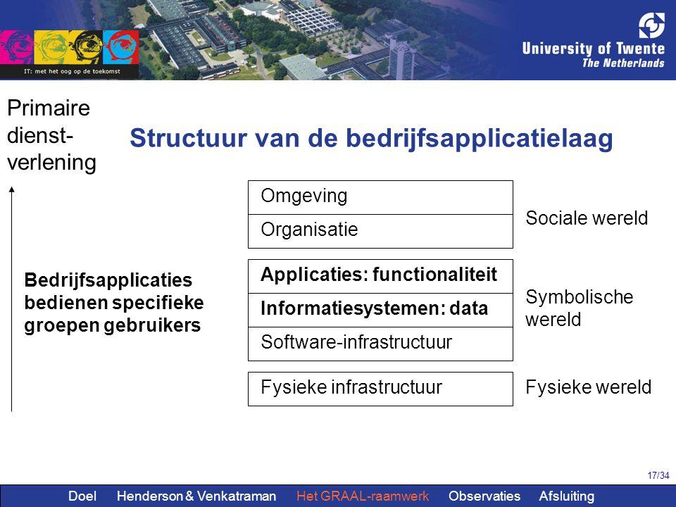 17/34 Omgeving Organisatie Applicaties: functionaliteit Software-infrastructuur Fysieke infrastructuur Structuur van de bedrijfsapplicatielaag Sociale