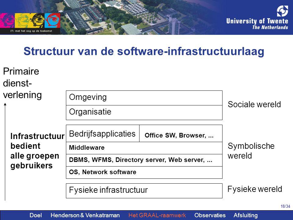 18/34 Omgeving Organisatie Bedrijfsapplicaties Fysieke infrastructuur Structuur van de software-infrastructuurlaag Infrastructuur bedient alle groepen gebruikers OS, Network software DBMS, WFMS, Directory server, Web server,...