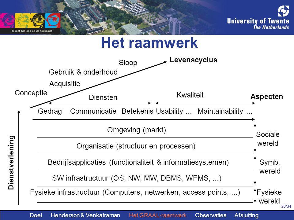 20/34 Het raamwerk Conceptie Acquisitie Gebruik & onderhoud Sloop Diensten GedragCommunicatieBetekenis Kwaliteit Usability...Maintainability... Levens
