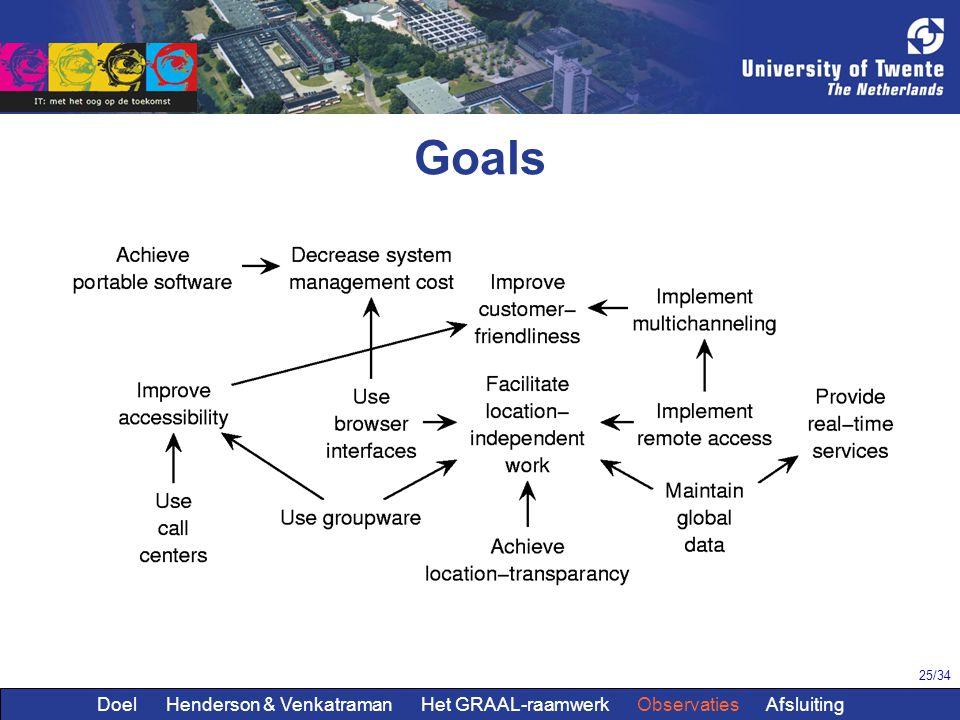 25/34 Goals Doel Henderson & Venkatraman Het GRAAL-raamwerk Observaties Afsluiting