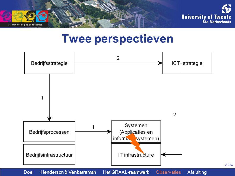 28/34 Twee perspectieven Doel Henderson & Venkatraman Het GRAAL-raamwerk Observaties Afsluiting