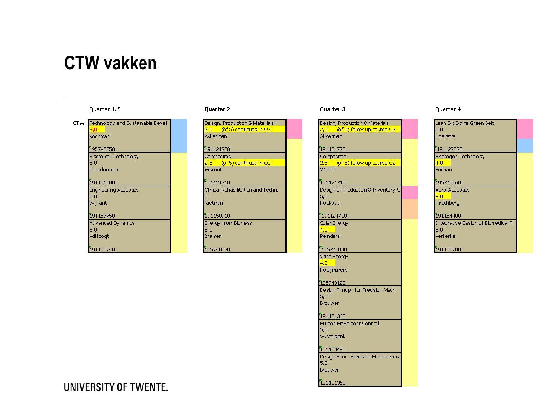 CTW vakken