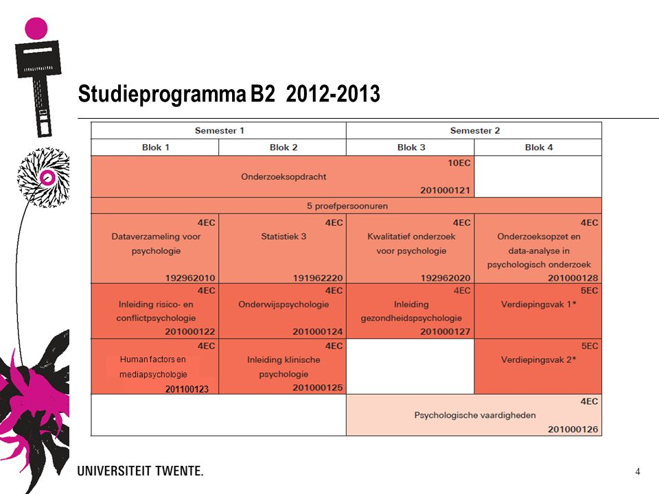 4 Studieprogramma B2 2012-2013 201100123 Human factors en mediapsychologie
